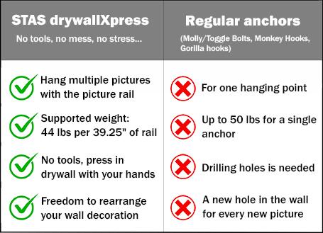 advantages STAS drywallXpress